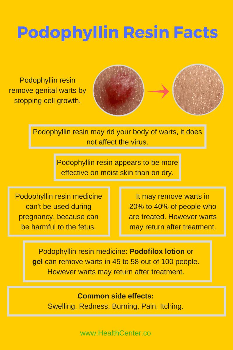 Podophyllum Resin Topical Reviews
